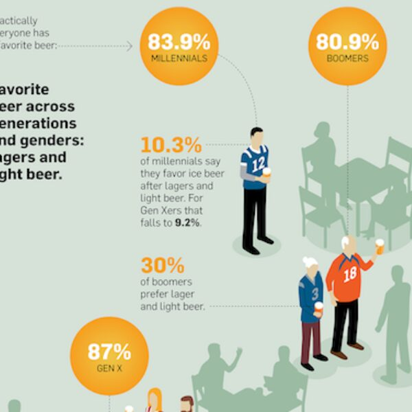 Infographic: Why Beer Brands Should Start Marketing to More Than Just Young Men