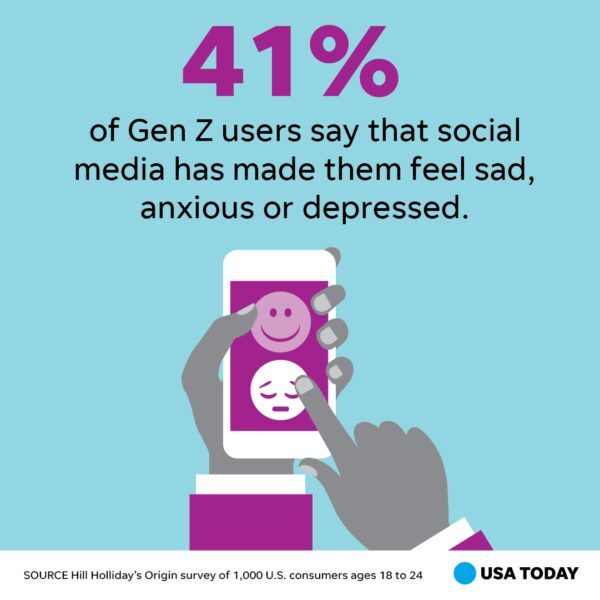 41% of Gen Z Users Say That Social Media Has Made Them Feel Sad, Anxious or Depressed